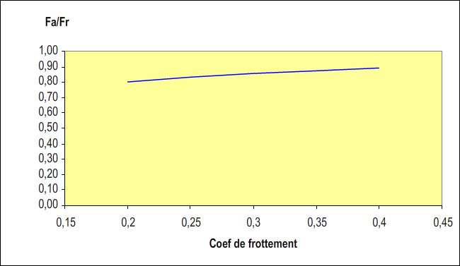 Evolution de l'effort restitué / consigne en fonction du coefficient de frottement du matériau